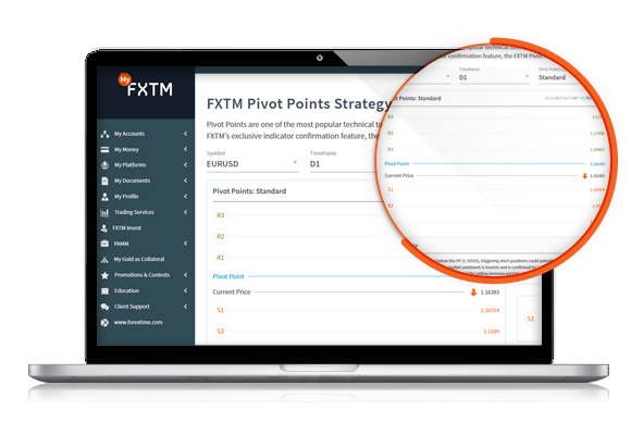 FXTM Pivot Point Strategy